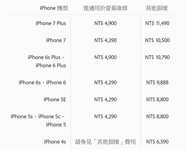 iPhone螢幕維修