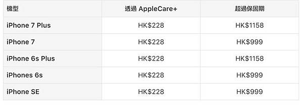 iphone香港apple care+