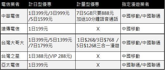 中國國際漫遊費率