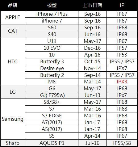 防水4G手機1