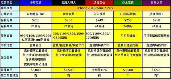 資費電信業者手機服務