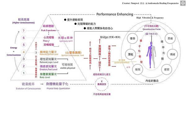 運動員潛能提昇 performance-enhancing