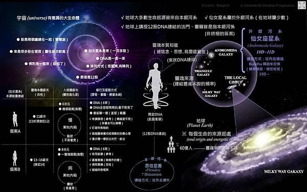 連結仙女星系靈魂本源系統 Andromeda-galaxy-soul-origin-energetic-system