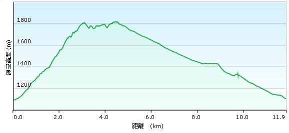 紀錄-溪頭鳳凰山(圖表)-20131019