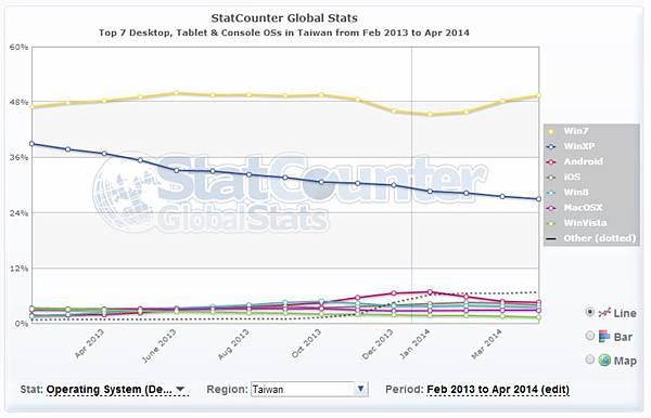 根據美國Statcounter的統計,截至2014年4月為止台灣仍有將近27%的電腦作業系統使用Windows XP