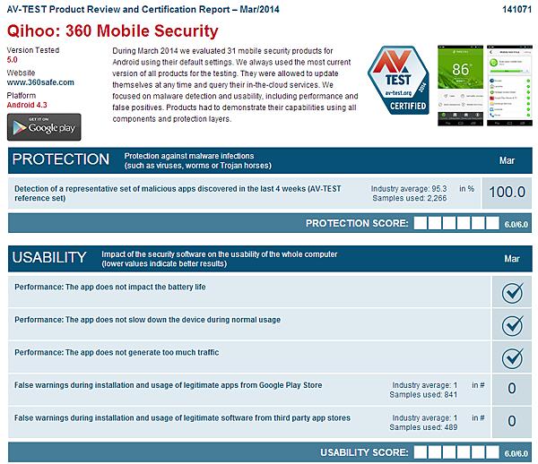 AV-TEST全球權威評測360手機衛士考滿分
