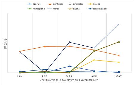 2020 1-5月我國國內感染各種惡意程式之IP趨勢概況.png