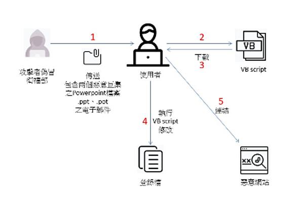 Covid-19 目標式釣魚郵件攻擊事件說明.png