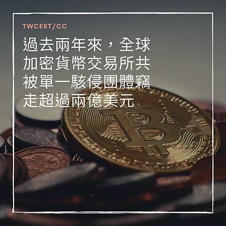 過去兩年來,全球加密貨幣交易所共被單一駭侵團體竊走超過兩億美元.png