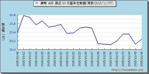 澳幣,aud匯率線圖