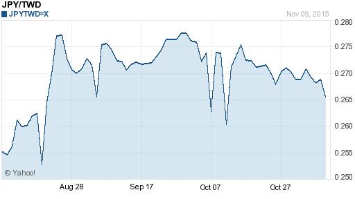 日幣日圓,jpy匯率線圖