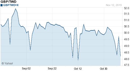 英鎊,gbp匯率線圖