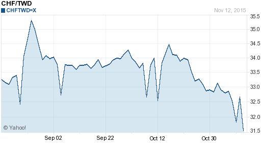 瑞士法郎,chf匯率線圖