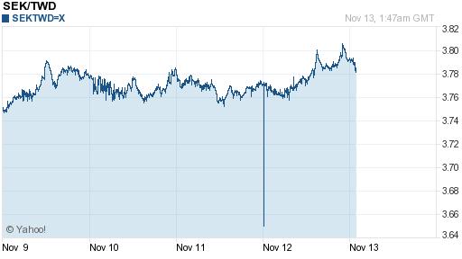 瑞典幣,sek匯率線圖