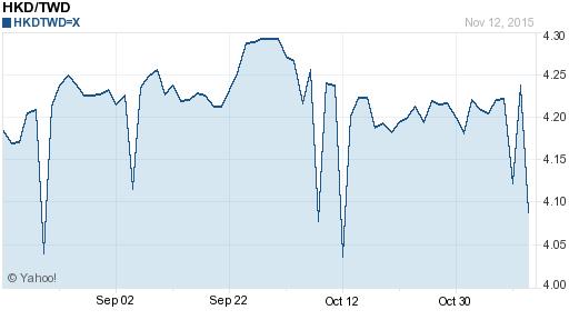 香港幣,hkd匯率線圖
