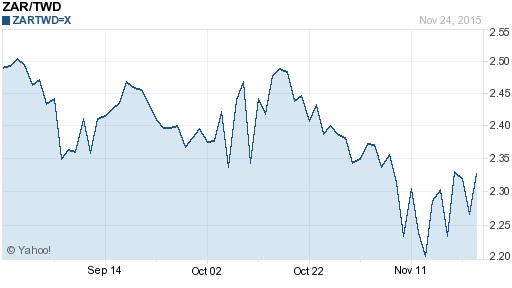 南非幣,zar匯率線圖