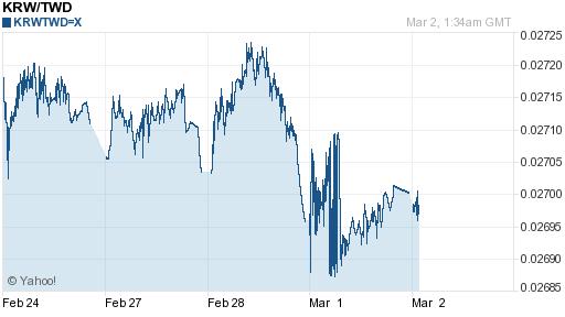韓元,krw匯率線圖