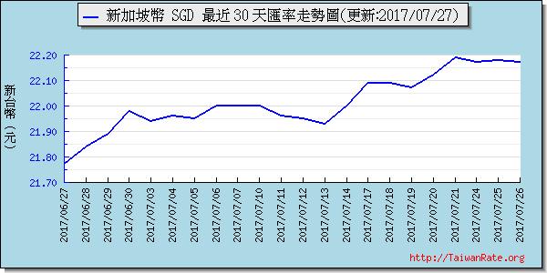 新加坡幣,sgd匯率線圖