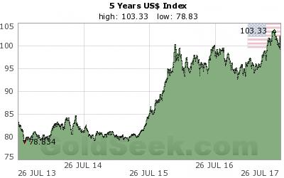 美元指數線圖
