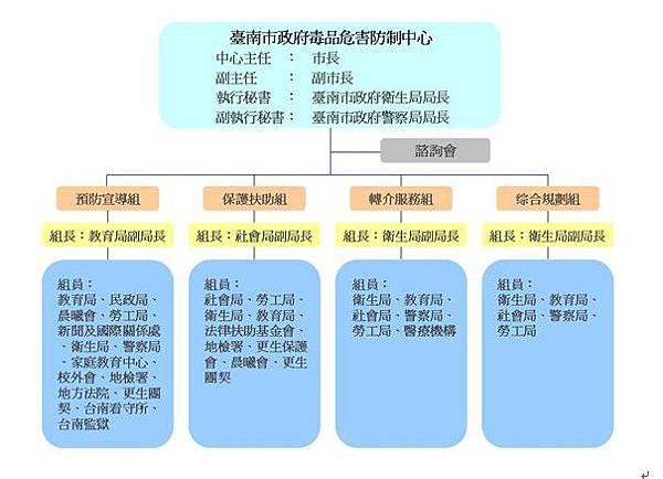 台南市毒品危害防制中心