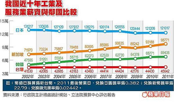 Taiwan Salary
