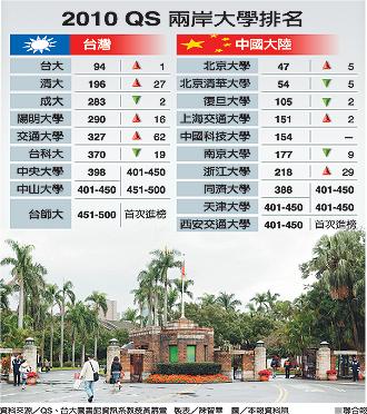 2010兩岸大學排行榜.jpg