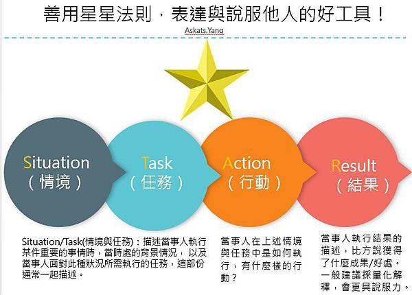 善用STAR模式2.jpg
