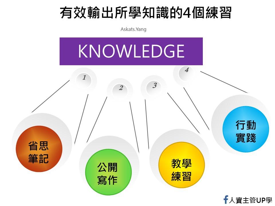 有效輸出所學知識的4個練習.jpg