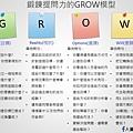鍛鍊提問力的GROW模型.jpg