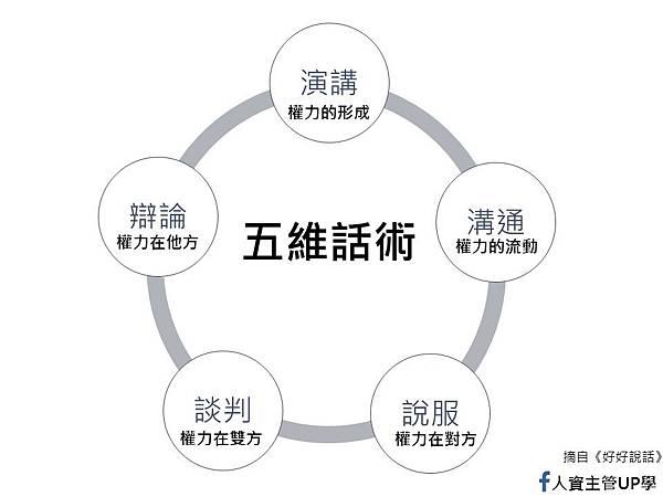 五維話術.jpg