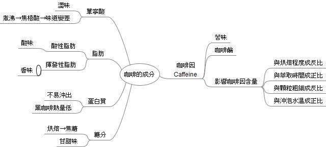 咖啡的成分.jpg