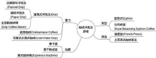 咖啡的沖煮法.jpg
