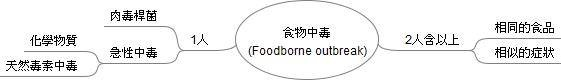 食物中毒(Foodborne outbreak)定義