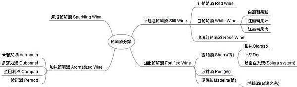 葡萄酒基礎分類