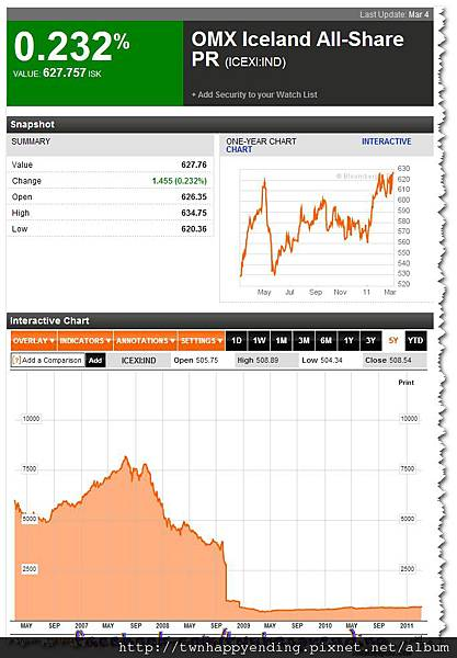 2011-03-06_冰島5年8238.13崩盤.jpg