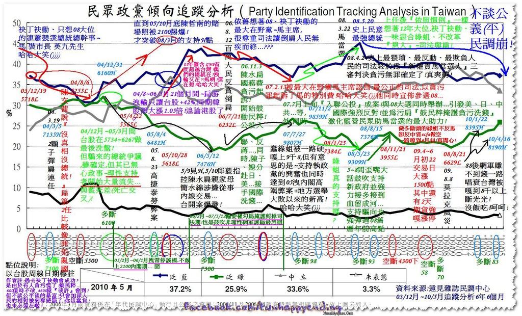 2010-06-17_0312~1005分析.JPG
