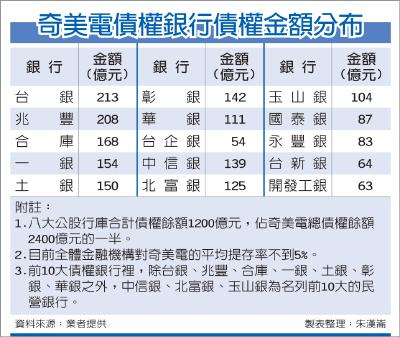 120117奇美電紓困 擬展延還本3年全體金融機構對它平均提存不到5%.