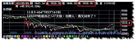 11.8.5-464*7853*1618e 120209收最高之127天後,台灣人:偶又回來了!