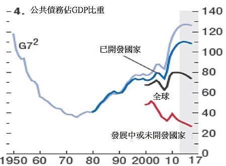 120418IMF最新預測 依經濟發展排列的負債預測2012~2017