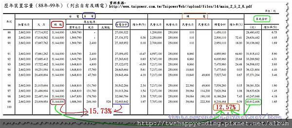 根本不到13%呀!2011-03-24_152557.jpg