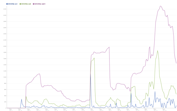 101223馬克真的很強Graph.png