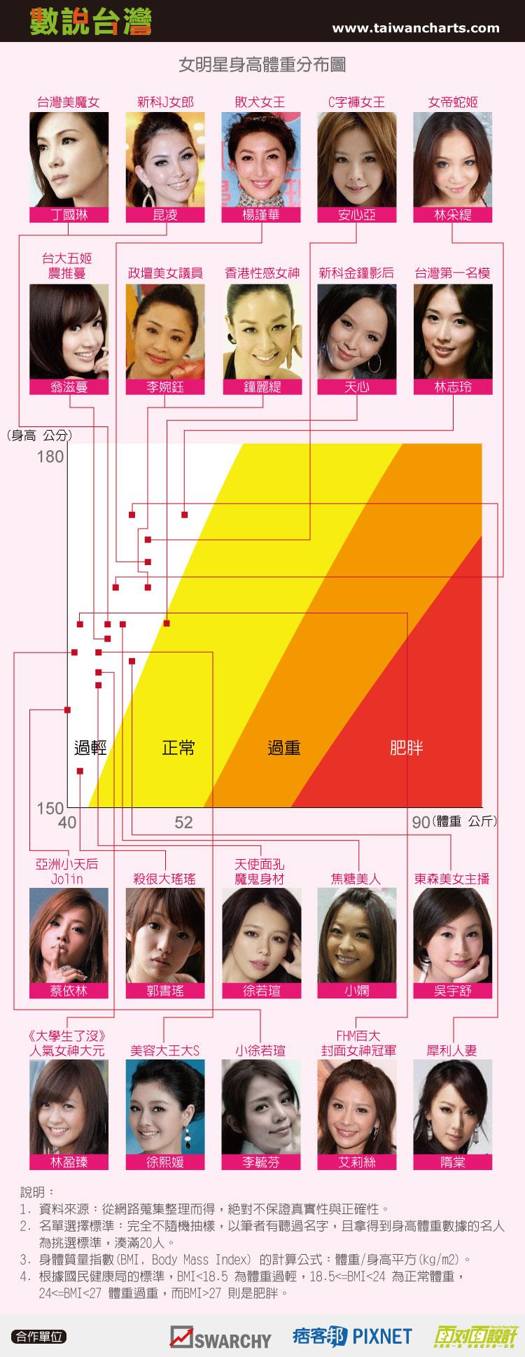 BMI_Female Celebrities.jpg