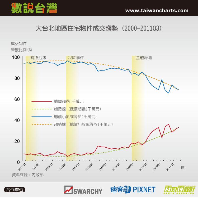 Housing Trend_2000-2011_Taipei Area.jpg