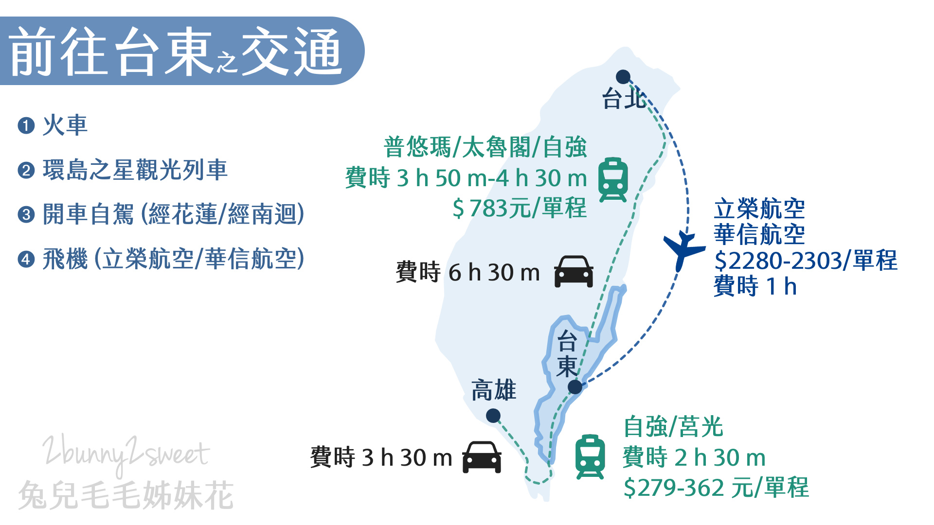 交通-前往台東