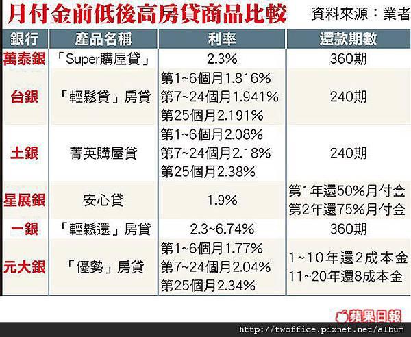 房貸利率比較.jpg
