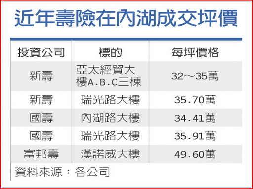 壽險在內湖成交坪價-2010.10.06.jpg