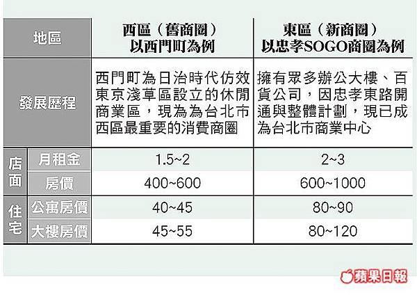 台北市新舊商圈房價
