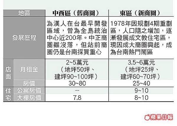 台南市新舊商圈房價