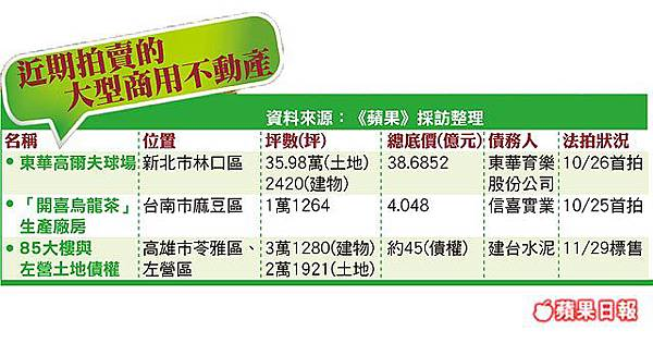 近期拍賣的大型商用不動產-201110.jpg