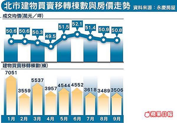 北市建物買賣移轉棟數與房價走勢-201110.jpg